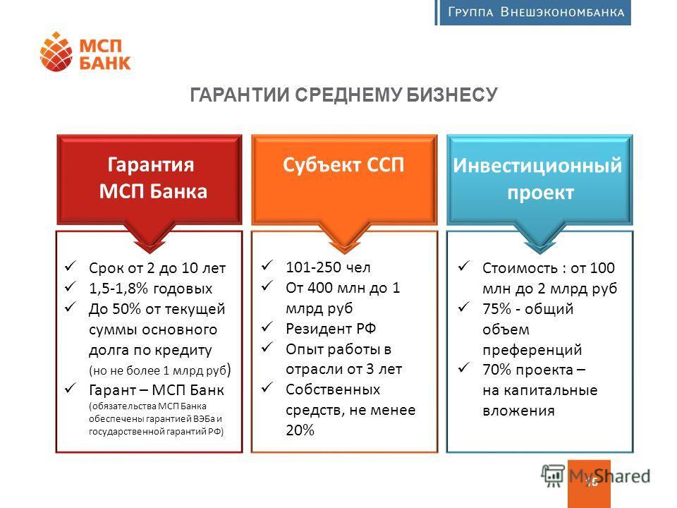 Программа финансовой поддержки МСП Гарантия МСП Банка Срок от 2 до 10 лет 1,5-1,8% годовых До 50% от текущей суммы основного долга по кредиту (но не более 1 млрд руб ) Гарант – МСП Банк (обязательства МСП Банка обеспечены гарантией ВЭБа и государстве