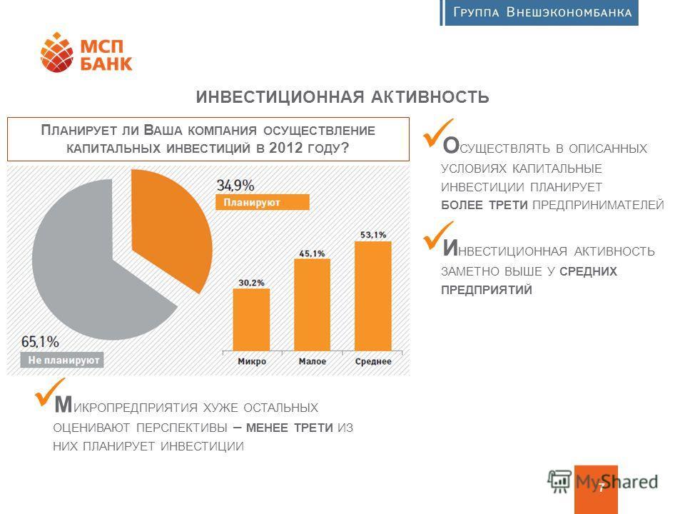 Программа финансовой поддержки МСП 7 ИНВЕСТИЦИОННАЯ АКТИВНОСТЬ П ЛАНИРУЕТ ЛИ В АША КОМПАНИЯ ОСУЩЕСТВЛЕНИЕ КАПИТАЛЬНЫХ ИНВЕСТИЦИЙ В 2012 ГОДУ ? О СУЩЕСТВЛЯТЬ В ОПИСАННЫХ УСЛОВИЯХ КАПИТАЛЬНЫЕ ИНВЕСТИЦИИ ПЛАНИРУЕТ БОЛЕЕ ТРЕТИ ПРЕДПРИНИМАТЕЛЕЙ И НВЕСТИЦИ