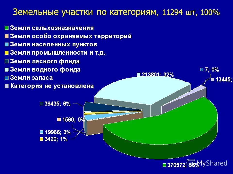 Земельные участки по категориям, 11294 шт, 100%