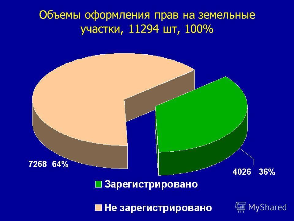 Объемы оформления прав на земельные участки, 11294 шт, 100%