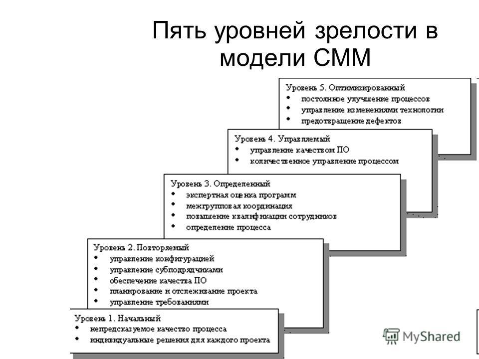Пять уровней зрелости в модели CMM