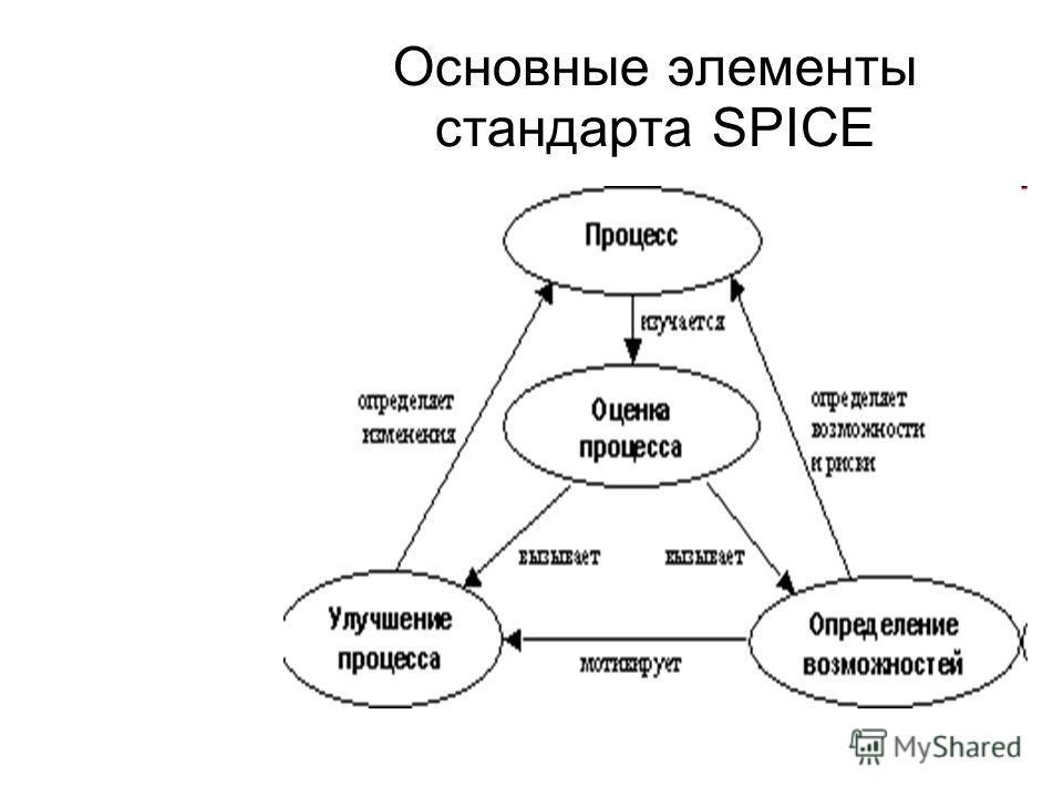 Основные элементы стандарта SPICE