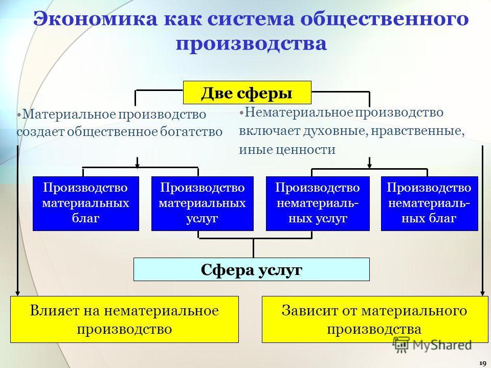 19 Экономика как система общественного производства Материальное производство создает общественное богатство Нематериальное производство включает духовные, нравственные, иные ценности Две сферы Сфера услуг Зависит от материального производства Влияет