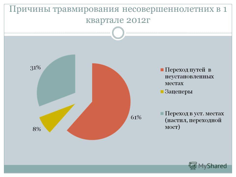 Причины травмирования несовершеннолетних в 1 квартале 2012г