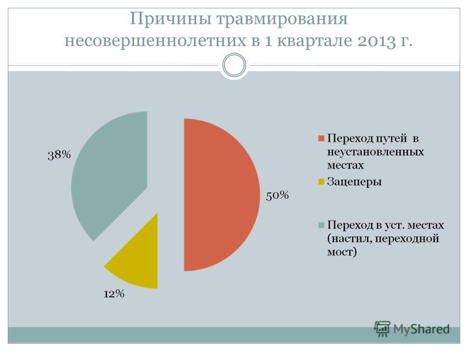 Причины травмирования несовершеннолетних в 1 квартале 2013 г.