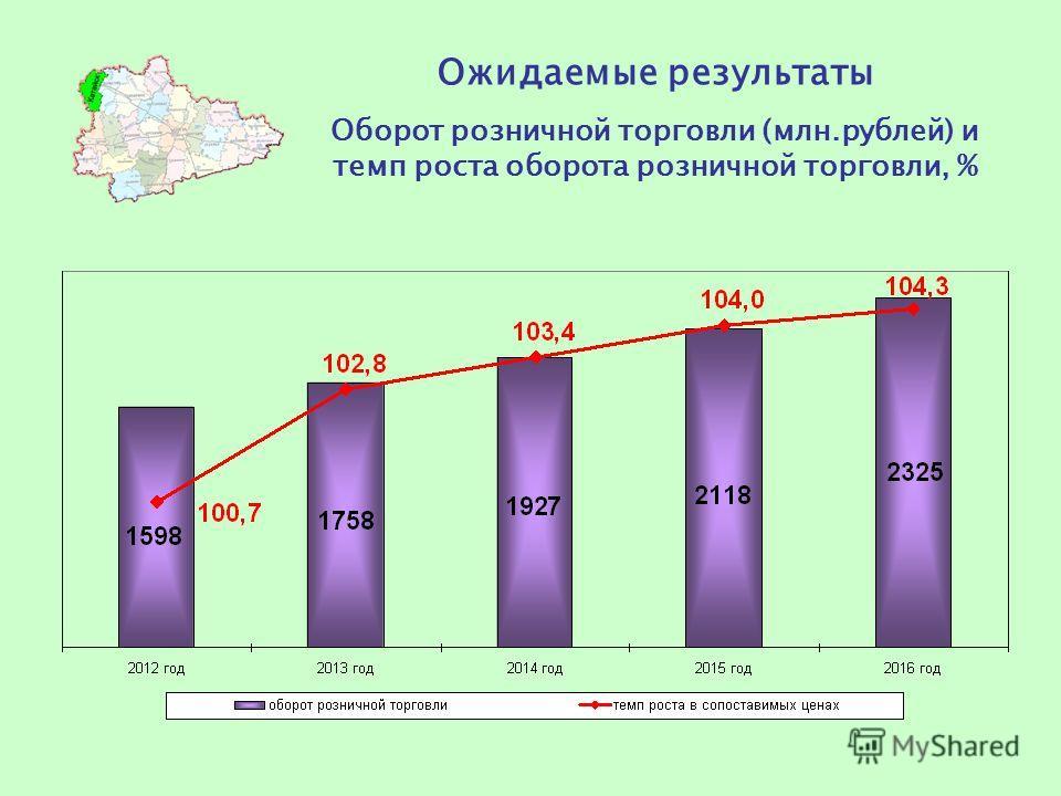 Ожидаемые результаты Оборот розничной торговли (млн.рублей) и темп роста оборота розничной торговли, %