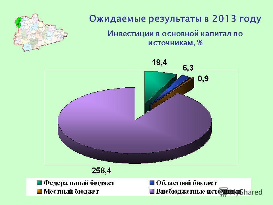 Ожидаемые результаты в 2013 году Инвестиции в основной капитал по источникам, %