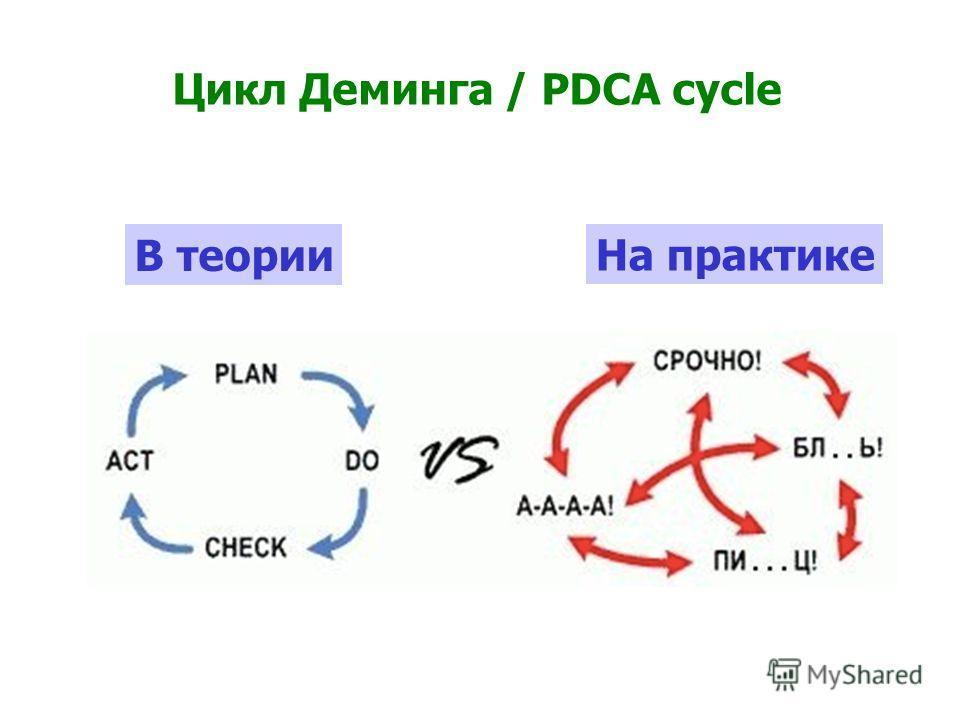 Цикл Деминга / PDCA cycle В теории На практике