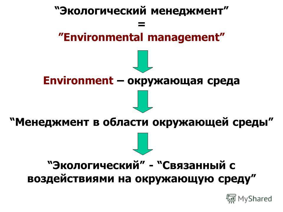 Экологический менеджмент = Еnvironmental management Environment – окружающая среда Менеджмент в области окружающей среды Экологический - Связанный с воздействиями на окружающую среду