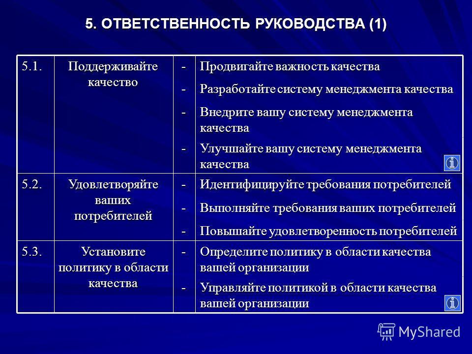 5. ОТВЕТСТВЕННОСТЬ РУКОВОДСТВА (1) Управляйте политикой в области качества вашей организации - Определите политику в области качества вашей организации - Установите политику в области качества 5.3. Повышайте удовлетворенность потребителей - Выполняйт