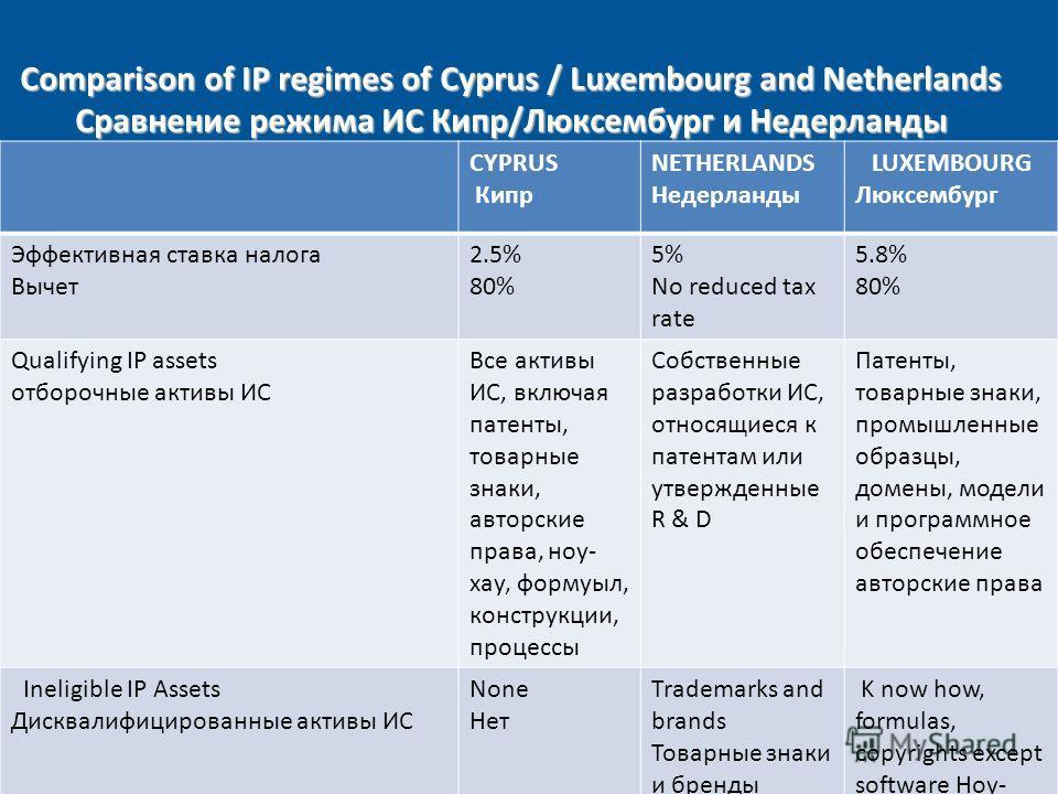 Comparison of IP regimes of Cyprus / Luxembourg and Netherlands Сравнение режима ИС Кипр/Люксембург и Недерланды CYPRUS Кипр NETHERLANDS Недерланды LUXEMBOURG Люксембург Эффективная ставка налога Вычет 2.5% 80% 5% No reduced tax rate 5.8% 80% Qualify
