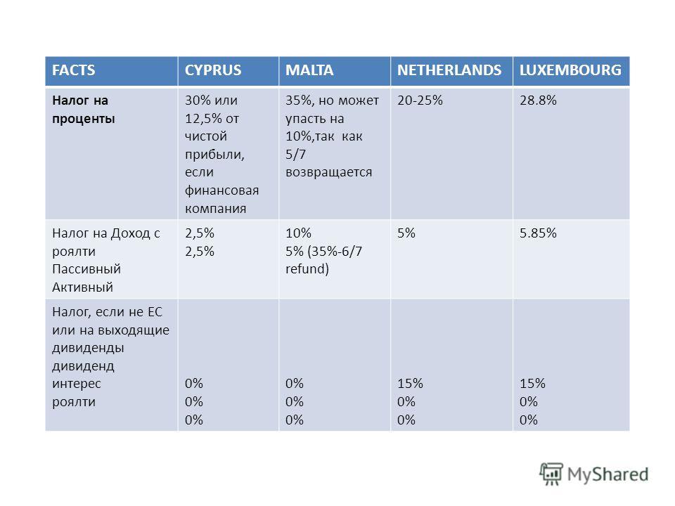 FACTSCYPRUSMALTANETHERLANDSLUXEMBOURG Налог на проценты 30% или 12,5% от чистой прибыли, если финансовая компания 35%, но может упасть на 10%,так как 5/7 возвращается 20-25%28.8% Налог на Доход с роялти Пассивный Активный 2,5% 10% 5% (35%-6/7 refund)