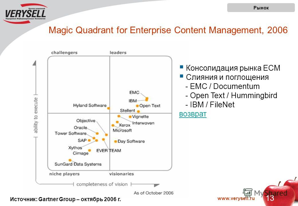 www.verysell.ru 13 Magic Quadrant for Enterprise Content Management, 2006 Рынок Источник: Gartner Group – октябрь 2006 г. Консолидация рынка ECM Слияния и поглощения - EMC / Documentum - Open Text / Hummingbird - IBM / FileNet возврат