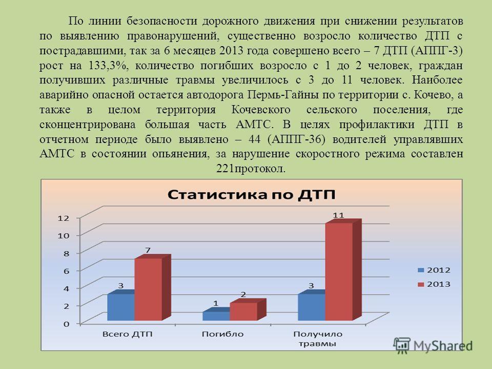 По линии безопасности дорожного движения при снижении результатов по выявлению правонарушений, существенно возросло количество ДТП с пострадавшими, так за 6 месяцев 2013 года совершено всего – 7 ДТП (АППГ-3) рост на 133,3%, количество погибших возрос