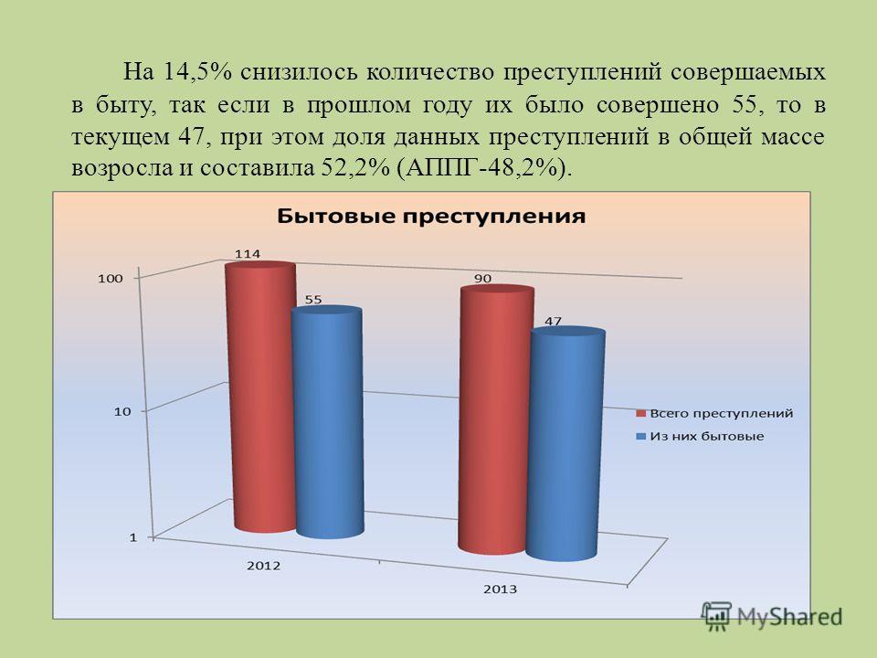 На 14,5% снизилось количество преступлений совершаемых в быту, так если в прошлом году их было совершено 55, то в текущем 47, при этом доля данных преступлений в общей массе возросла и составила 52,2% (АППГ-48,2%).