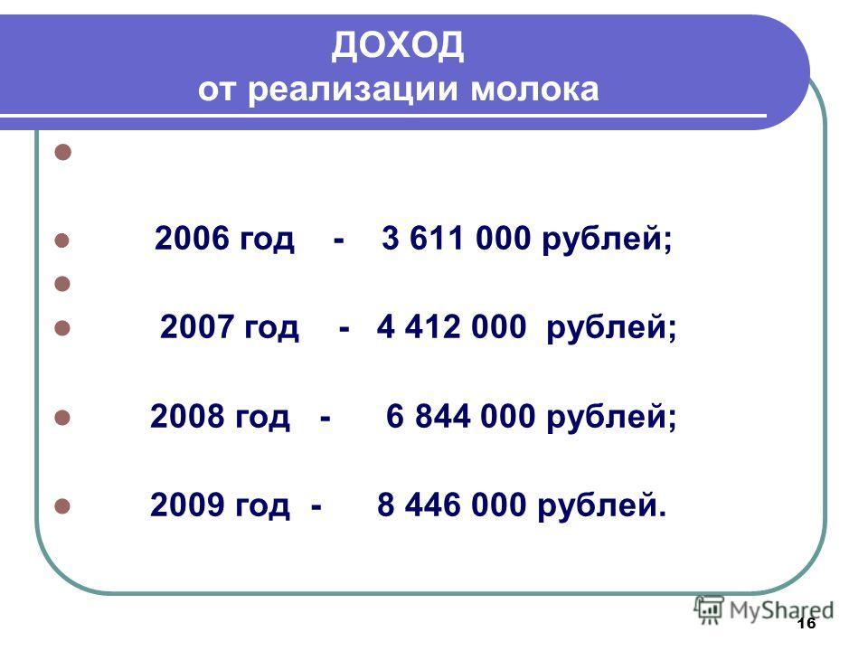 16 ДОХОД от реализации молока Сдатчиками молока получен доход: 2006 год - 3 611 000 рублей; 2007 год - 4 412 000 рублей; 2008 год - 6 844 000 рублей; 2009 год - 8 446 000 рублей.
