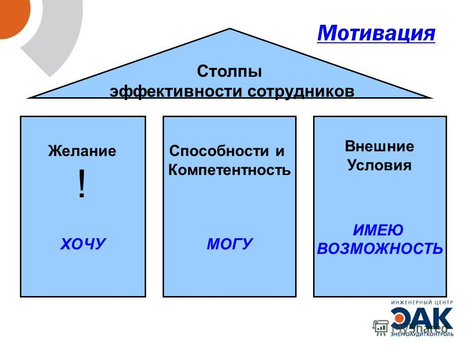 Мотивация Столпы эффективности сотрудников Желание ! ХОЧУ Способности и Компетентность МОГУ Внешние Условия ИМЕЮ ВОЗМОЖНОСТЬ