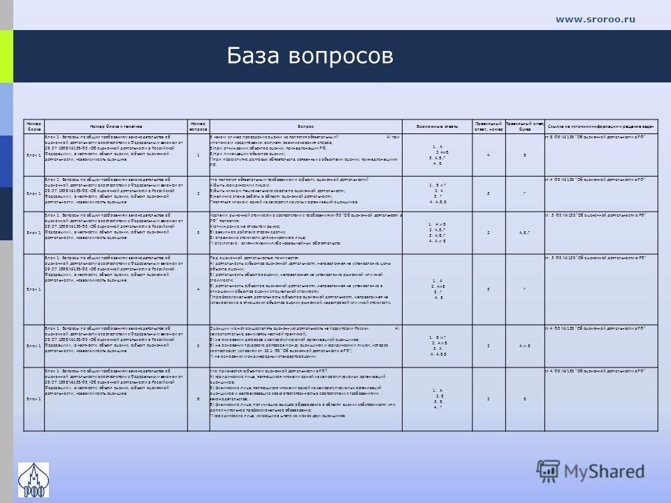 База вопросов www.sroroo.ru Номер блока Номер блока и тематика Номер вопроса ВопросВозможные ответы Правильный ответ, номер Правильный ответ, буква Ссылка на источник информации и рещение задач Блок 1 Блок 1. Вопросы по общим требованиям законодатель