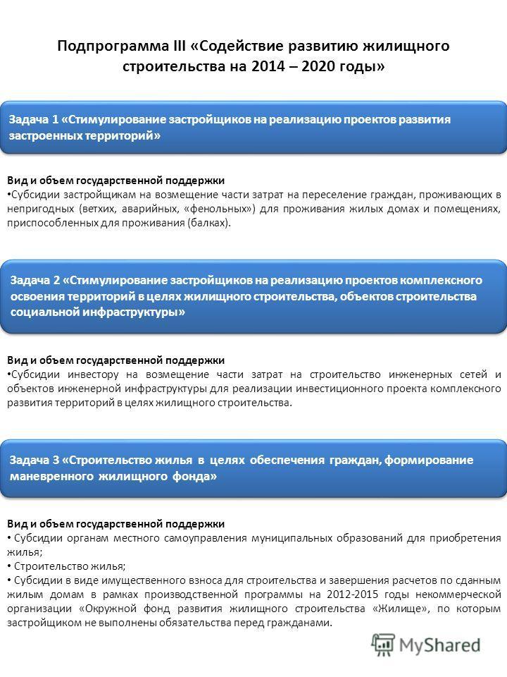 Подпрограмма III «Содействие развитию жилищного строительства на 2014 – 2020 годы» Задача 1 «Стимулирование застройщиков на реализацию проектов развития застроенных территорий» Вид и объем государственной поддержки Субсидии застройщикам на возмещение
