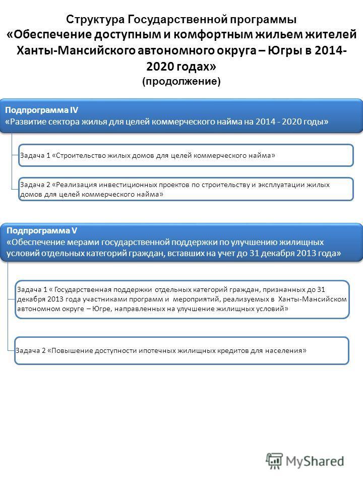 Структура Государственной программы « Обеспечение доступным и комфортным жильем жителей Ханты-Мансийского автономного округа – Югры в 2014- 2020 годах » (продолжение) Подпрограмма V «Обеспечение мерами государственной поддержки по улучшению жилищных
