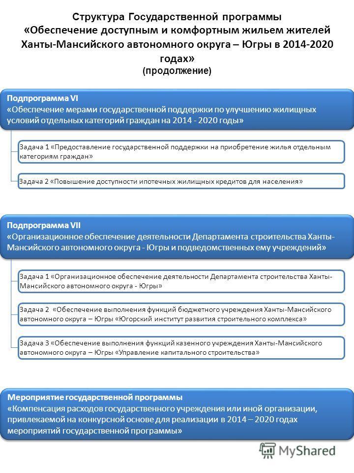 Структура Государственной программы « Обеспечение доступным и комфортным жильем жителей Ханты-Мансийского автономного округа – Югры в 2014-2020 годах » (продолжение) Подпрограмма VI «Обеспечение мерами государственной поддержки по улучшению жилищных