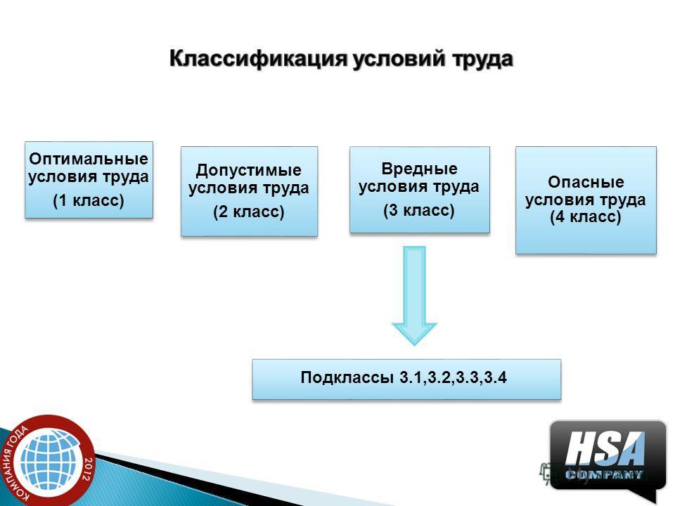 Оптимальные условия труда (1 класс) Допустимые условия труда (2 класс) Вредные условия труда (3 класс) Опасные условия труда (4 класс) Подклассы 3.1,3.2,3.3,3.4