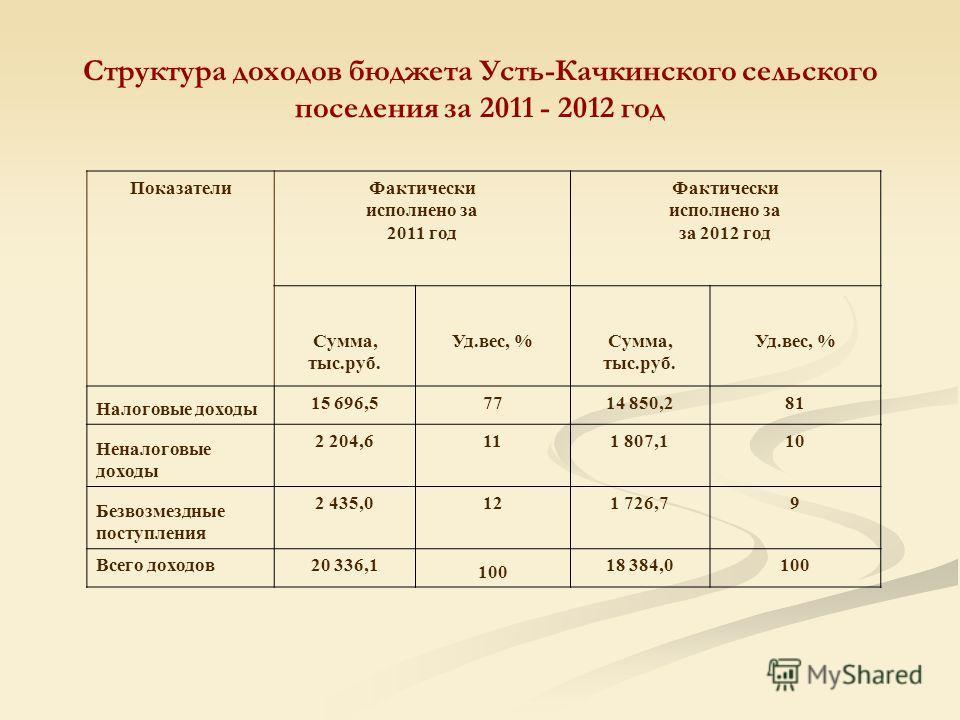 Структура доходов бюджета Усть-Качкинского сельского поселения за 2011 - 2012 год ПоказателиФактически исполнено за 2011 год Фактически исполнено за за 2012 год Сумма, тыс.руб. Уд.вес, %Сумма, тыс.руб. Уд.вес, % Налоговые доходы 15 696,57714 850,281