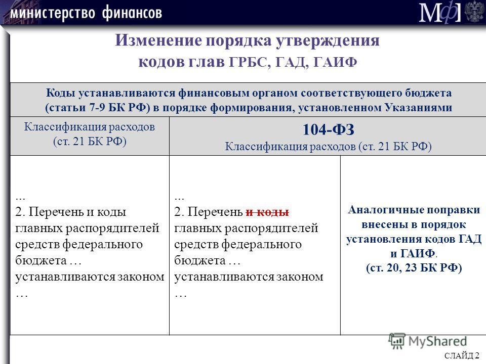 Изменение порядка утверждения кодов глав ГРБС, ГАД, ГАИФ Коды устанавливаются финансовым органом соответствующего бюджета (статьи 7-9 БК РФ) в порядке формирования, установленном Указаниями Классификация расходов (ст. 21 БК РФ) 104-ФЗ Классификация р