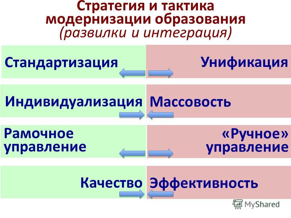 Стратегия и тактика модернизации образования (развилки и интеграция) Стандартизация Унификация Индивидуализация Массовость Рамочное управление «Ручное» управление Качество Эффективность