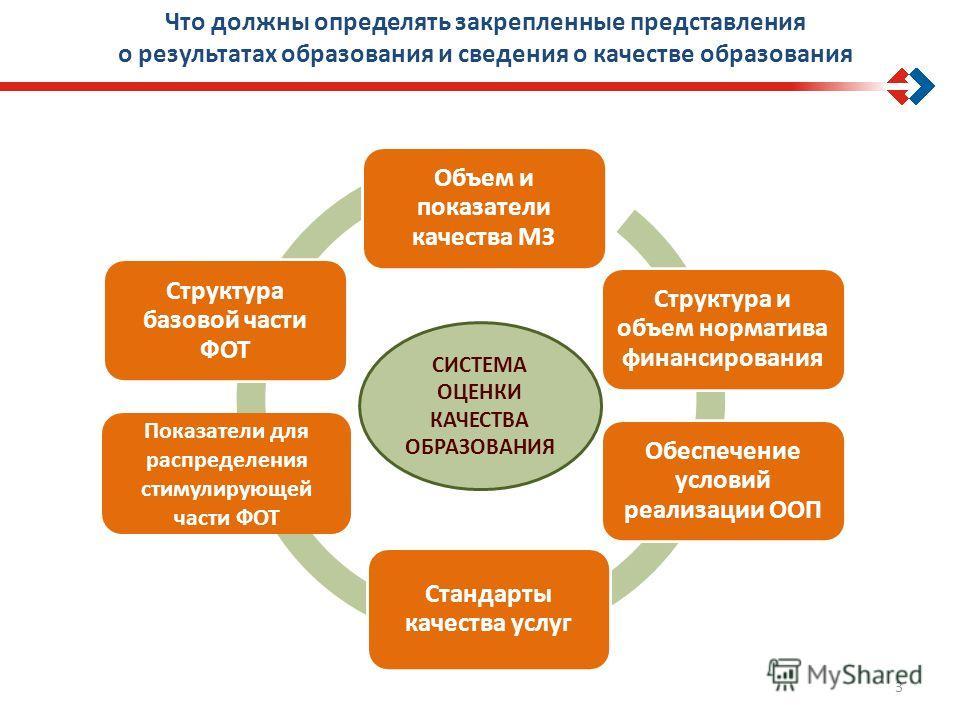 3 Объем и показатели качества МЗ Структура и объем норматива финансирования Стандарты качества услуг Обеспечение условий реализации ООП Структура базовой части ФОТ Показатели для распределения стимулирующей части ФОТ Что должны определять закрепленны