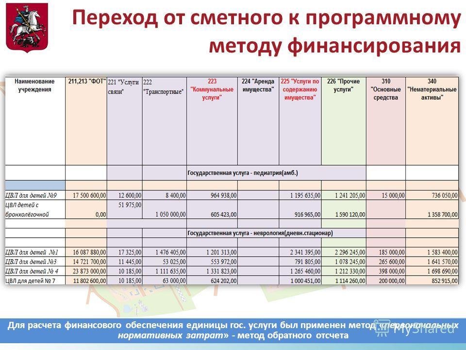 Переход от сметного к программному методу финансирования Для расчета финансового обеспечения единицы гос. услуги был применен метод «первоначальных нормативных затрат» - метод обратного отсчета