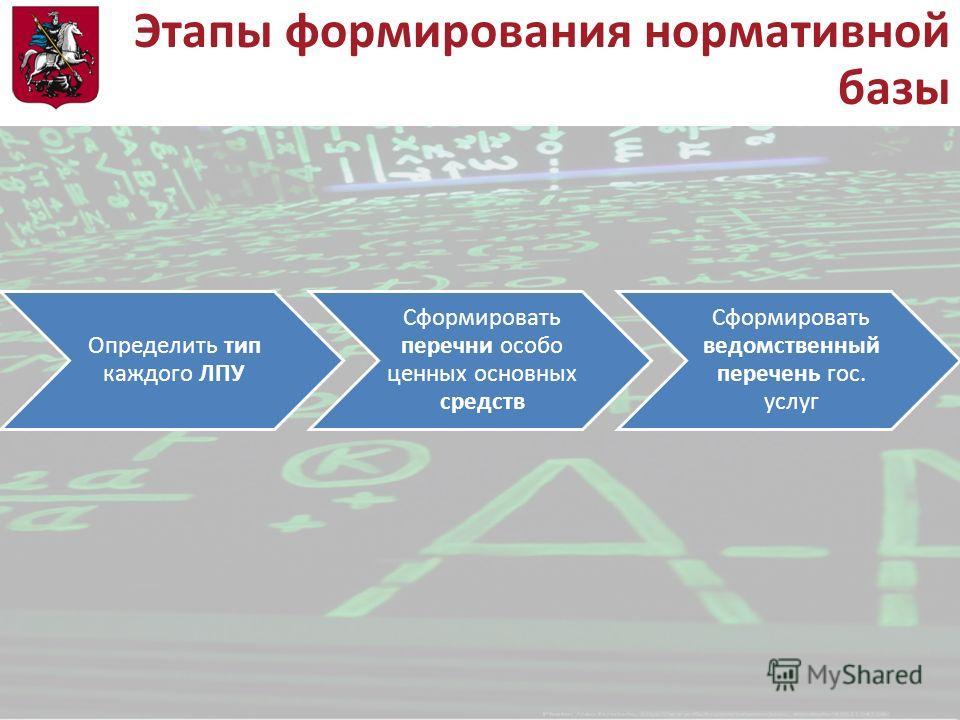 Этапы формирования нормативной базы Определить тип каждого ЛПУ Сформировать перечни особо ценных основных средств Сформировать ведомственный перечень гос. услуг