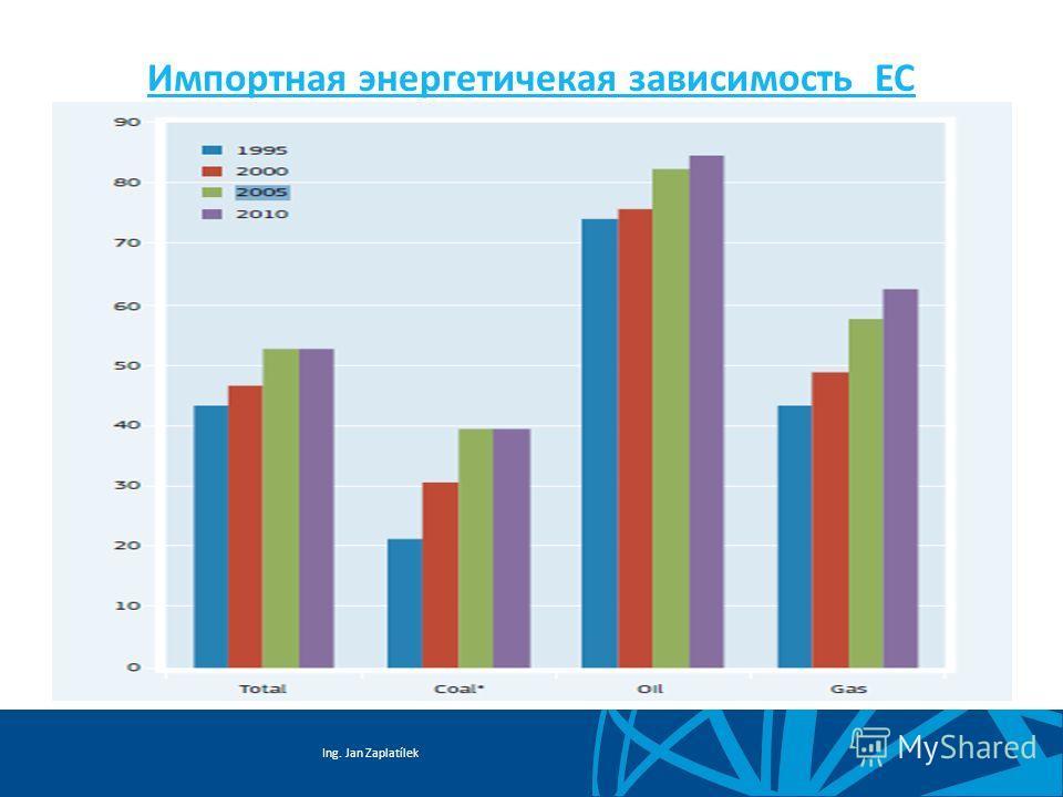 Ing. Jan Zaplatílek Импортная энергетичекая зависимость ЕС