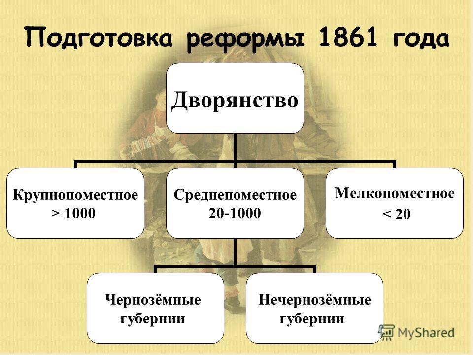 Подготовка реформы 1861 года Дворянство Крупнопоместное > 1000 Среднепоместное 20-1000 Чернозёмные губернии Нечернозёмные губернии Мелкопоместное < 20