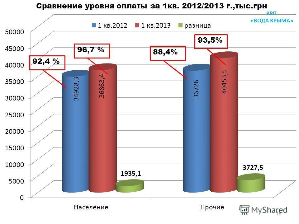 КРП «ВОДА КРЫМА» 15 Сравнение уровня оплаты за 1кв. 2012/2013 г.,тыс.грн