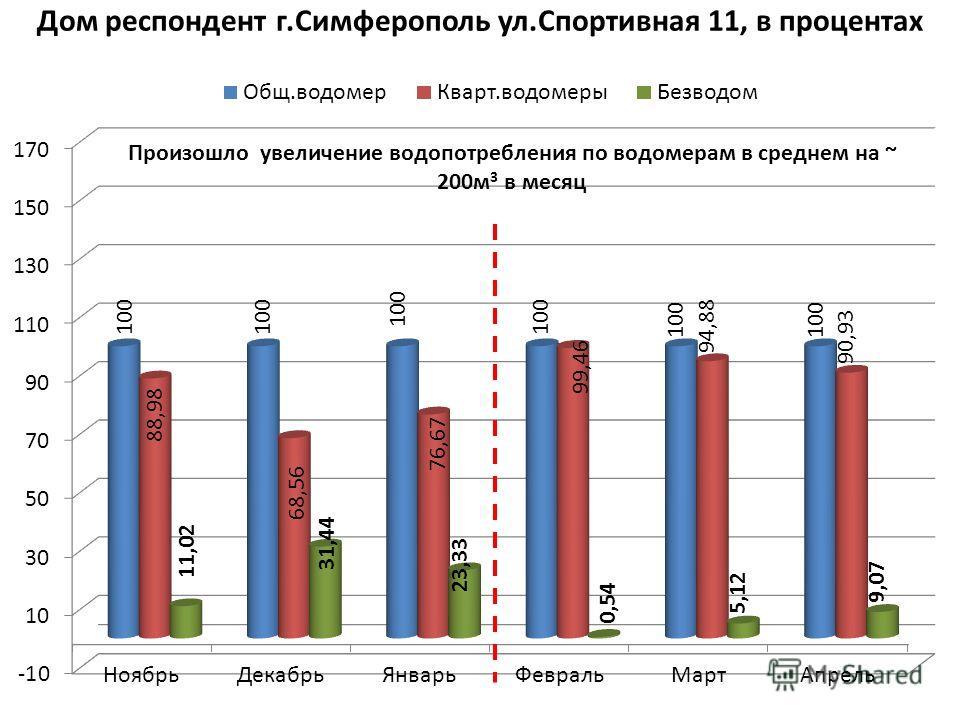 Дом респондент г.Симферополь ул.Спортивная 11, в процентах