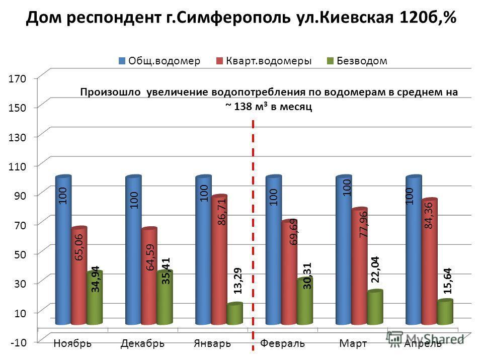 Дом респондент г.Симферополь ул.Киевская 120б,%