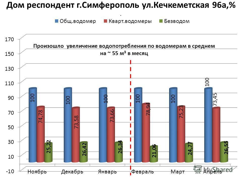 Дом респондент г.Симферополь ул.Кечкеметская 96а,%.