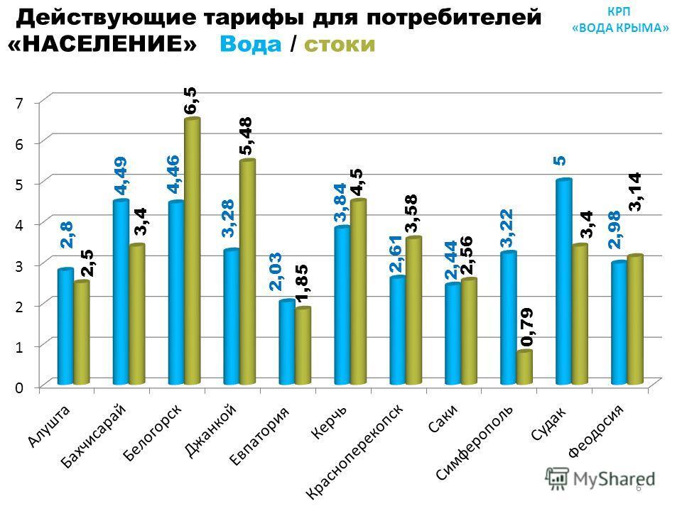 Действующие тарифы для потребителей «НАСЕЛЕНИЕ» Вода / стоки КРП «ВОДА КРЫМА» 6