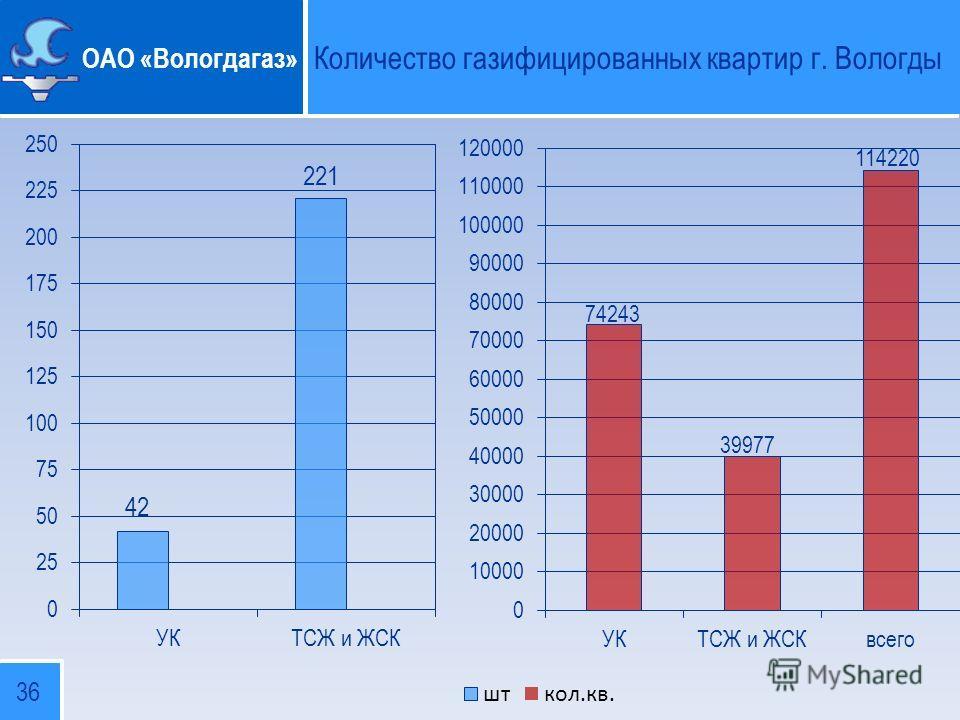 ОАО «Вологдагаз» Количество газифицированных квартир г. Вологды 36
