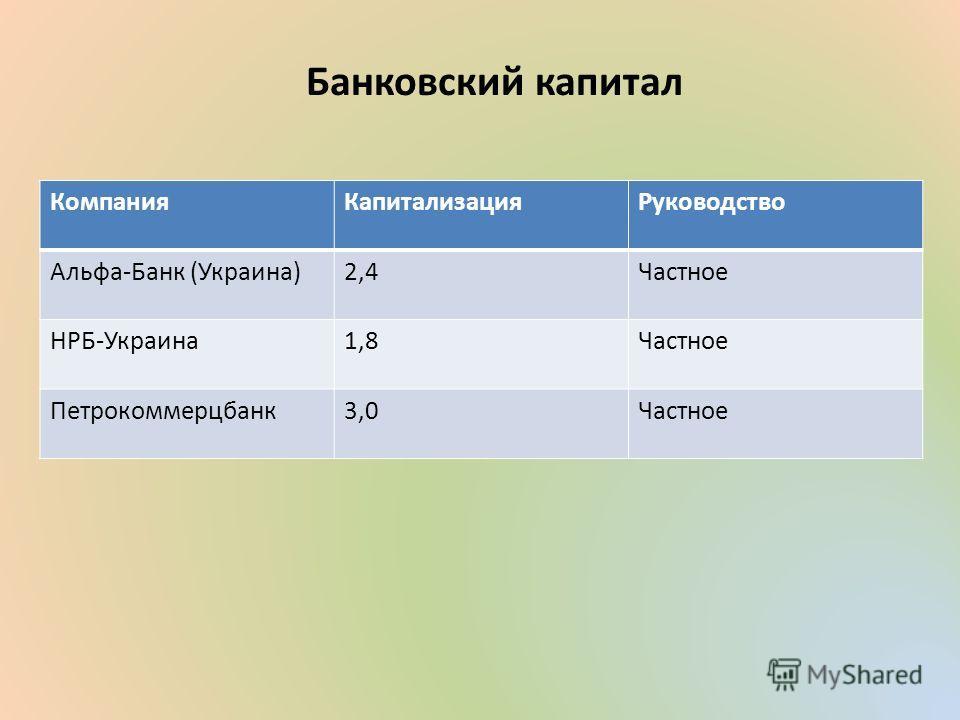 Банковский капитал КомпанияКапитализацияРуководство Альфа-Банк (Украина)2,4Частное НРБ-Украина1,8Частное Петрокоммерцбанк3,0Частное