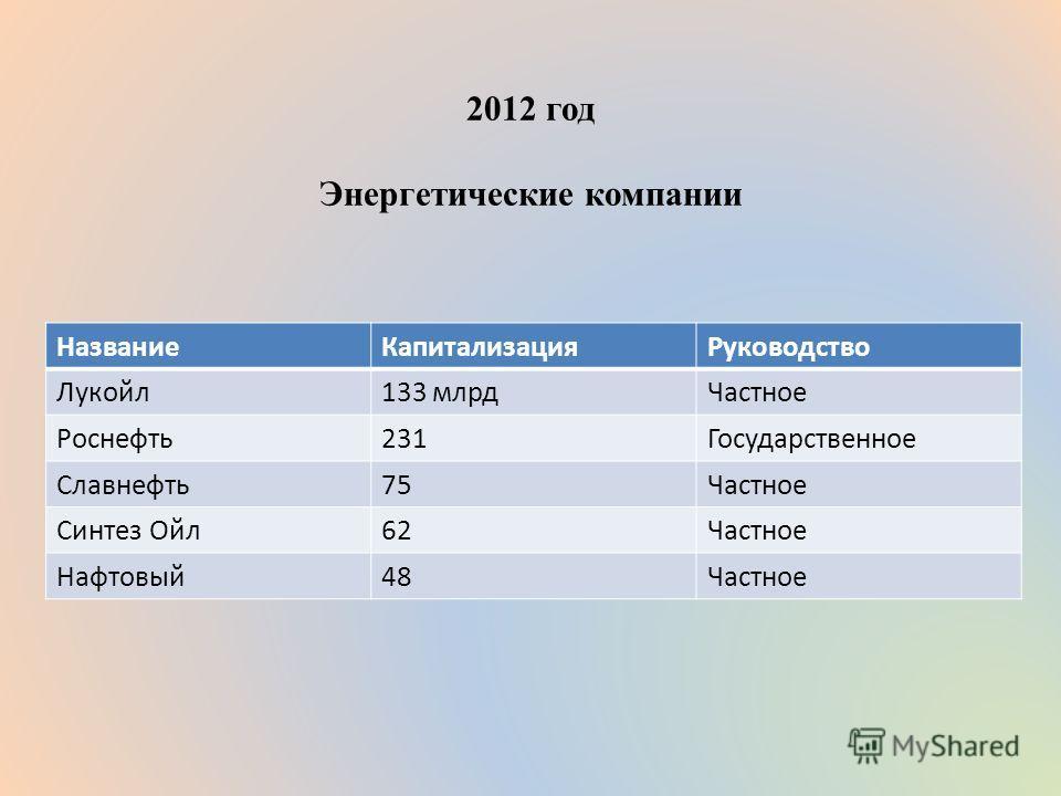 2012 год Энергетические компании НазваниеКапитализацияРуководство Лукойл133 млрдЧастное Роснефть231Государственное Славнефть75Частное Синтез Ойл62Частное Нафтовый48Частное