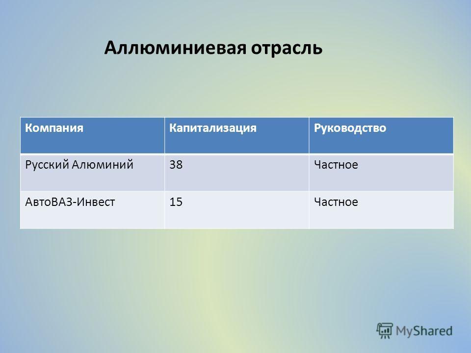 Аллюминиевая отрасль КомпанияКапитализацияРуководство Русский Алюминий38Частное АвтоВАЗ-Инвест15Частное