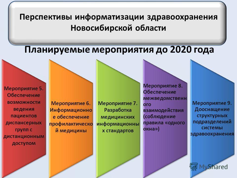 Перспективы информатизации здравоохранения Новосибирской области Планируемые мероприятия до 2020 года Мероприятие 5. Обеспечение возможности ведения пациентов диспансерных групп с дистанционным доступом Мероприятие 6. Информационно е обеспечение проф