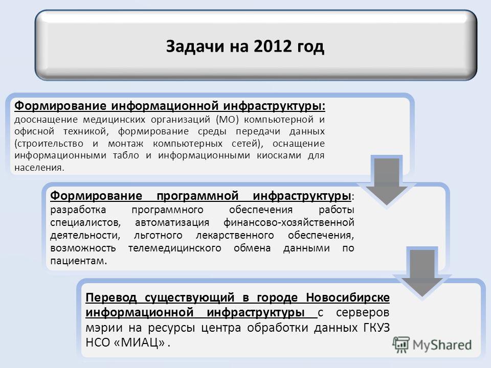 Задачи на 2012 год Формирование информационной инфраструктуры: дооснащение медицинских организаций (МО) компьютерной и офисной техникой, формирование среды передачи данных (строительство и монтаж компьютерных сетей), оснащение информационными табло и