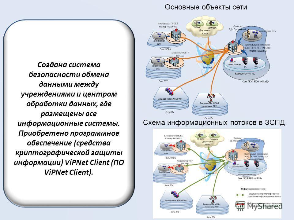 Создана система безопасности обмена данными между учреждениями и центром обработки данных, где размещены все информационные системы. Приобретено программное обеспечение (средства криптографической защиты информации) ViPNet Client (ПО ViPNet Client).