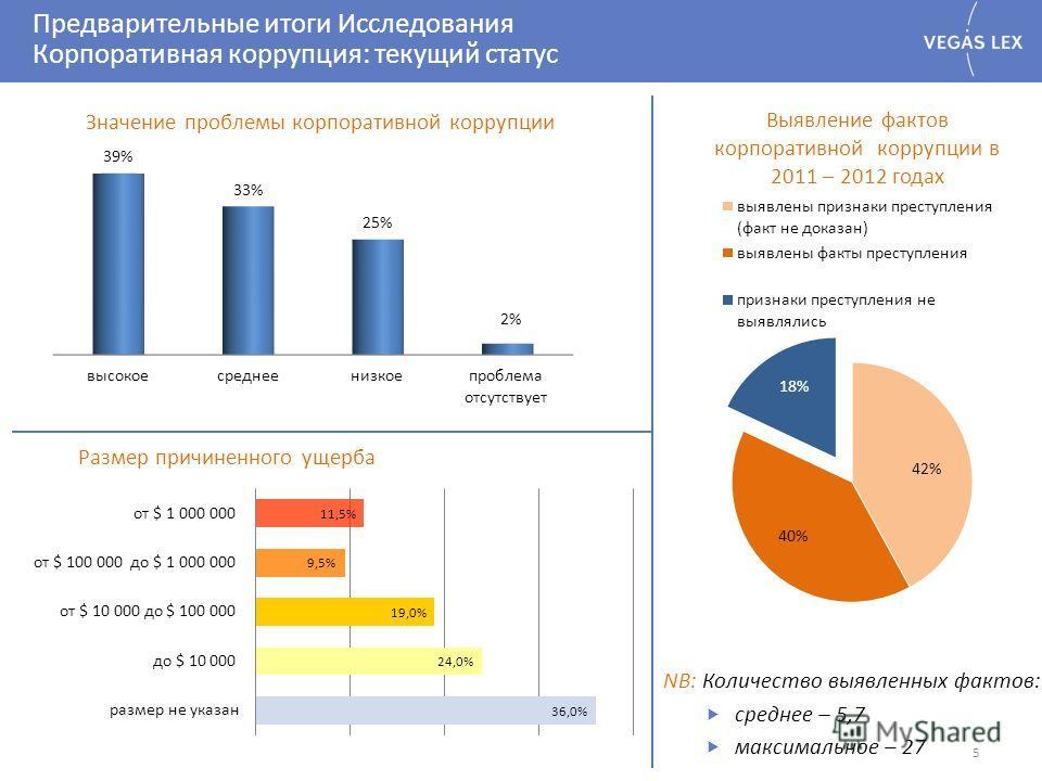 Предварительные итоги Исследования Корпоративная коррупция: текущий статус 5 NB: Количество выявленных фактов: среднее – 5,7 максимальное – 27