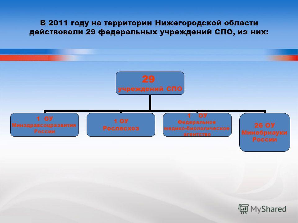 В 2011 году на территории Нижегородской области действовали 29 федеральных учреждений СПО, из них: 29 учреждений СПО 1 ОУ Минздравсоцразвития России 1 ОУ Рослесхоз 1ОУ Федеральное медико- биологическое агентство 26 ОУ Минобрнауки России