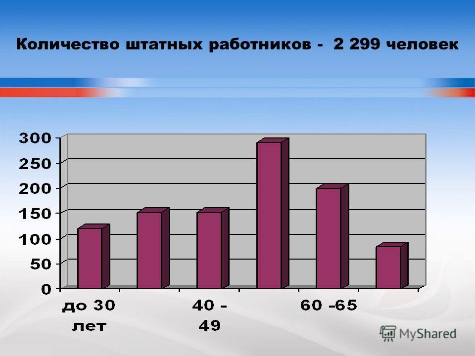Количество штатных работников - 2 299 человек