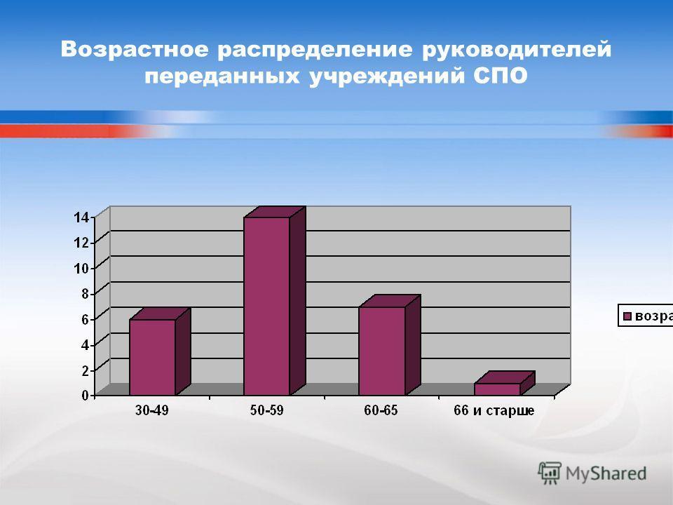 Возрастное распределение руководителей переданных учреждений СПО